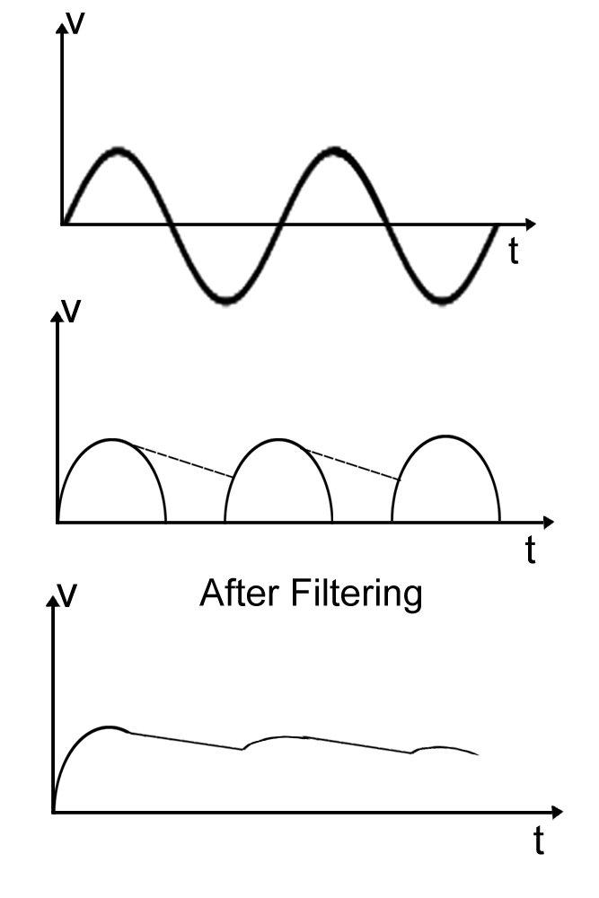 wave form positive