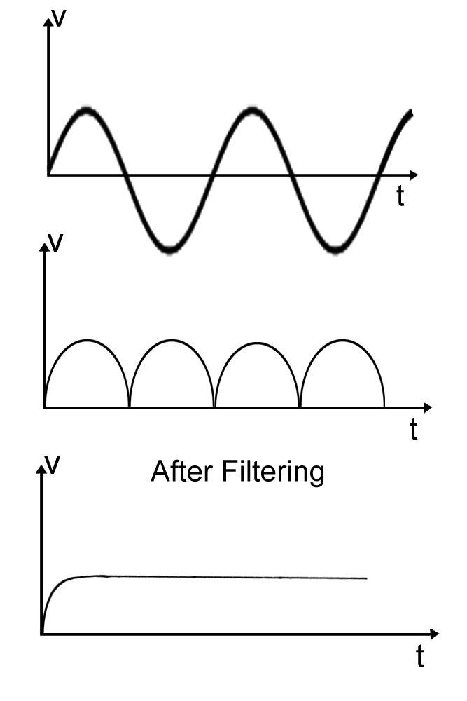 Wave form rectiflier
