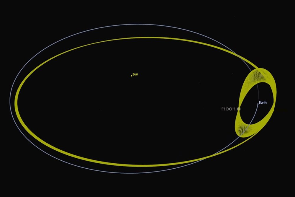 Moon's orbit around the Sun