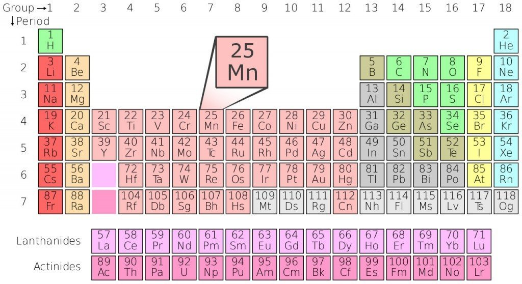 Manganese in the periodic table