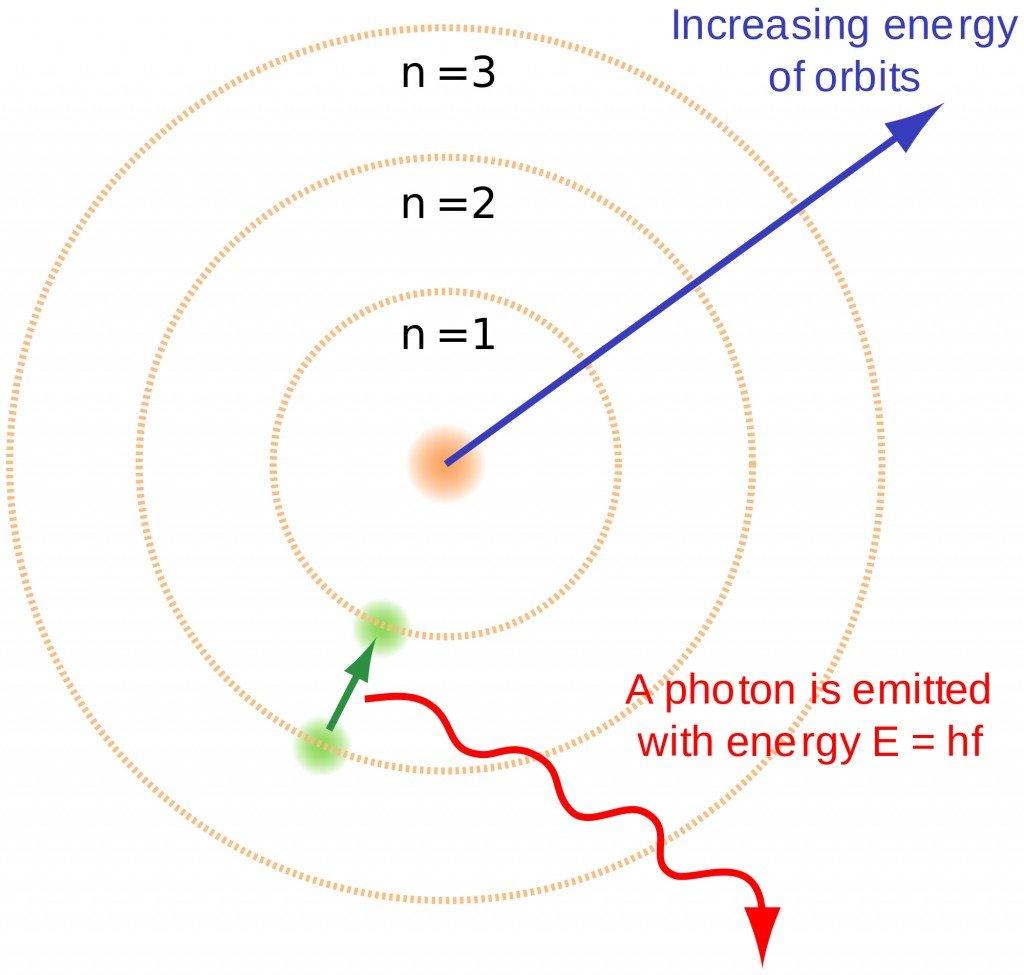 bohr atom modal