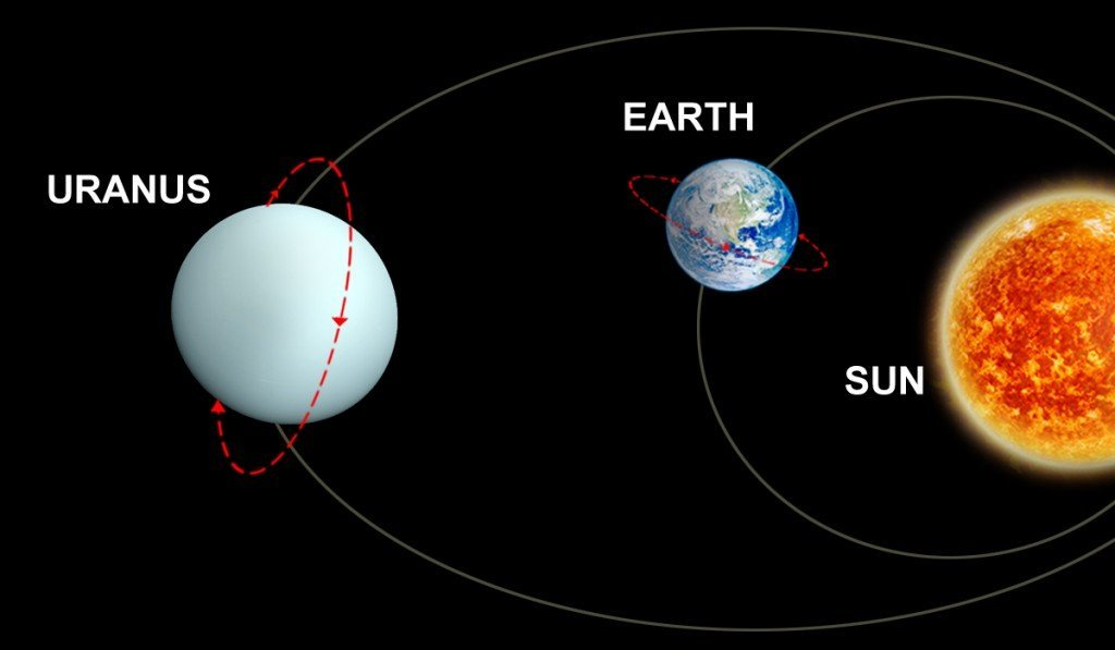 earth and uranus orbit around the sun
