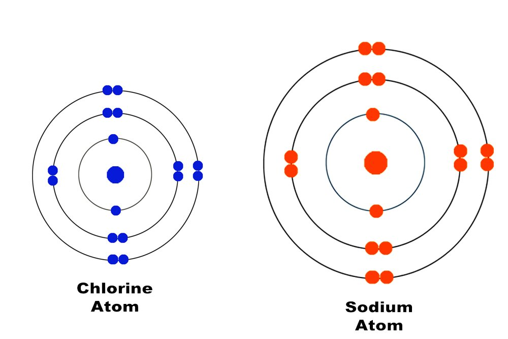 sodium atom vs chlorine atom