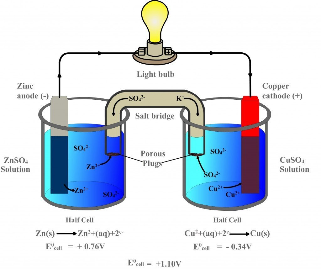 Science Physics Difference: Galvanic Cell: Definition, Diagram And Working