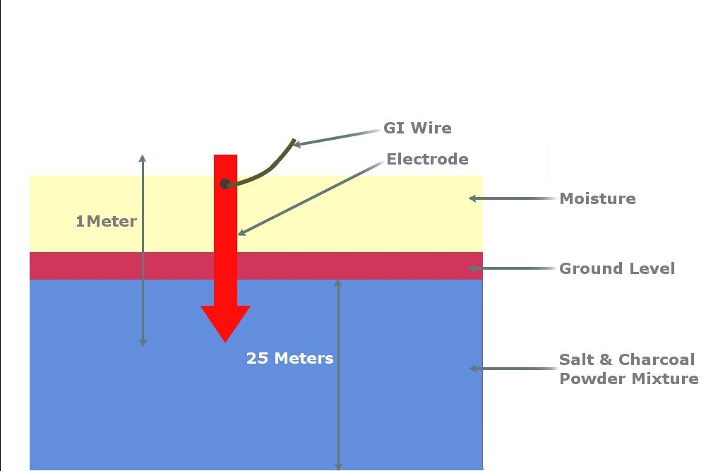 , What Is Electrical Earthing Or Grounding?, Science ABC, Science ABC