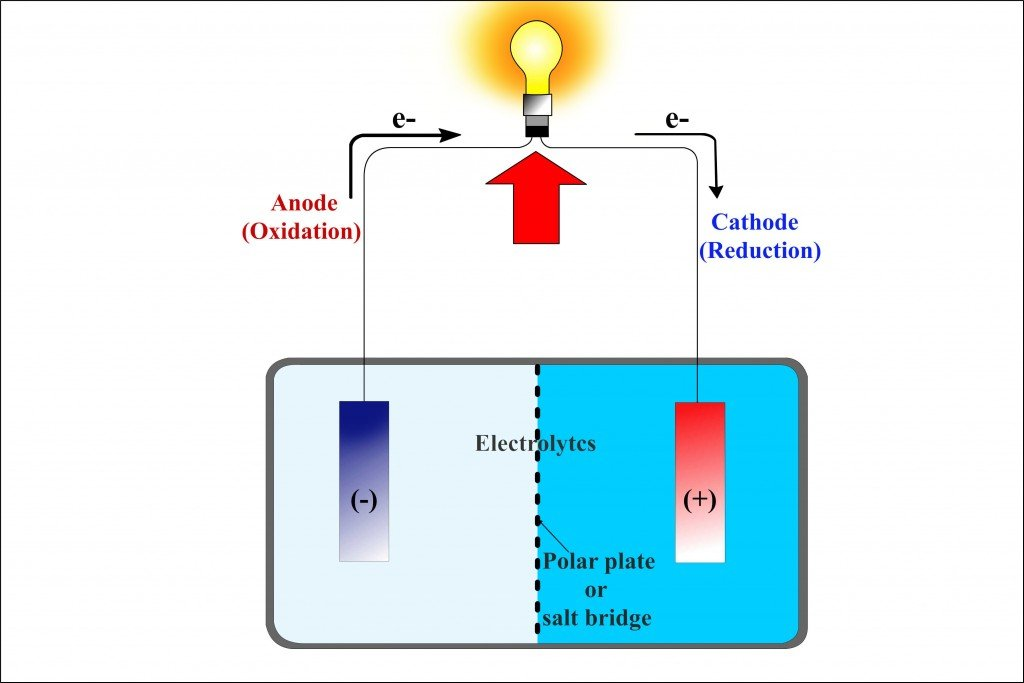 Galvanic cell vs electrolytic cell
