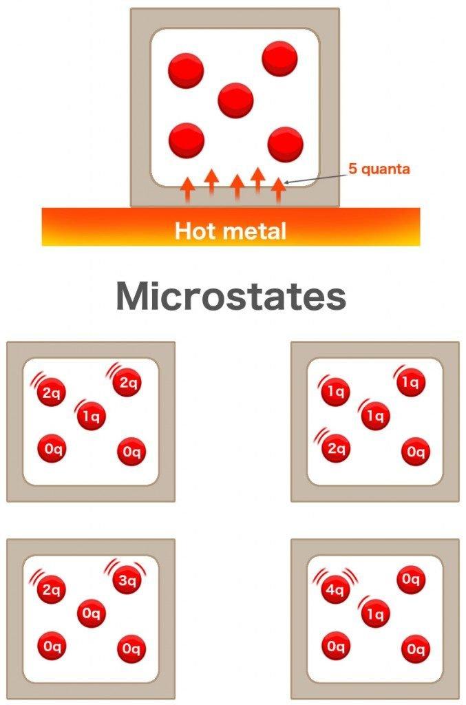 Molecule microstates