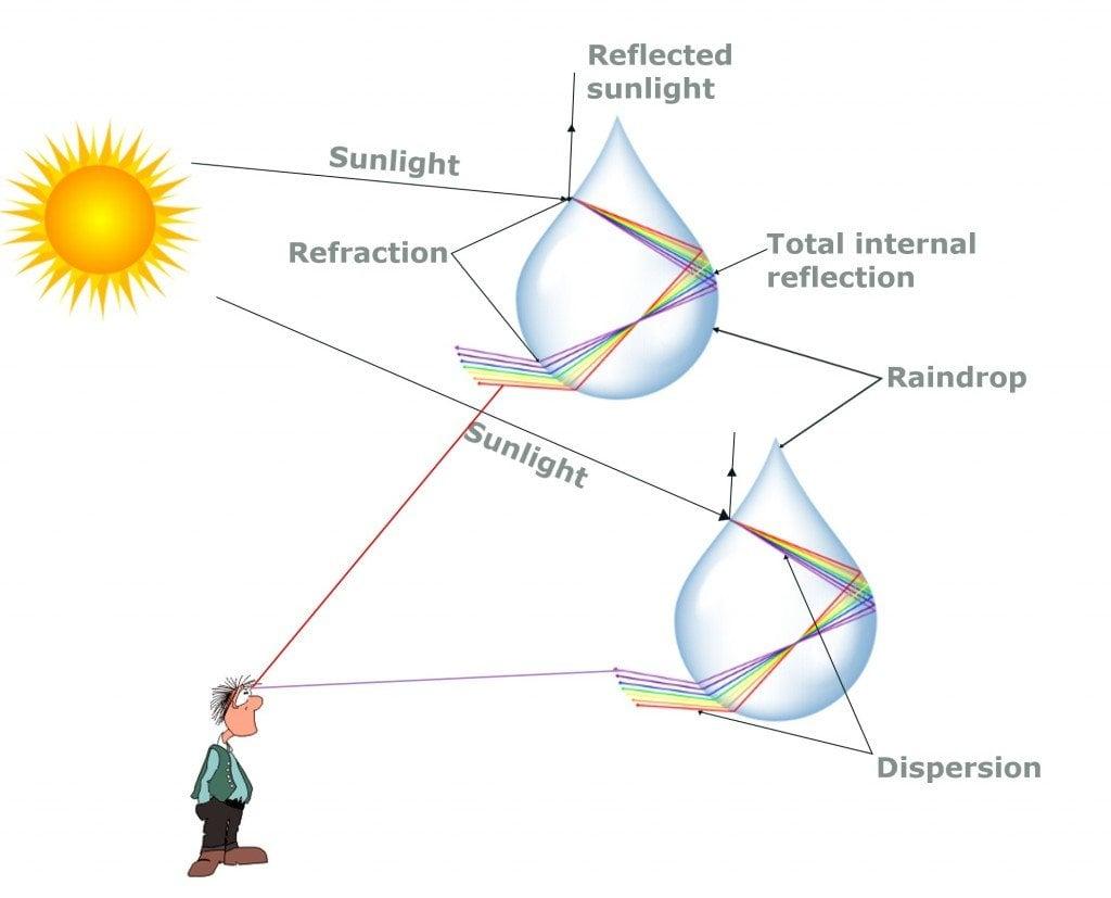 Order inversion mechanism