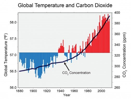 Global temperature and carbon dioxide