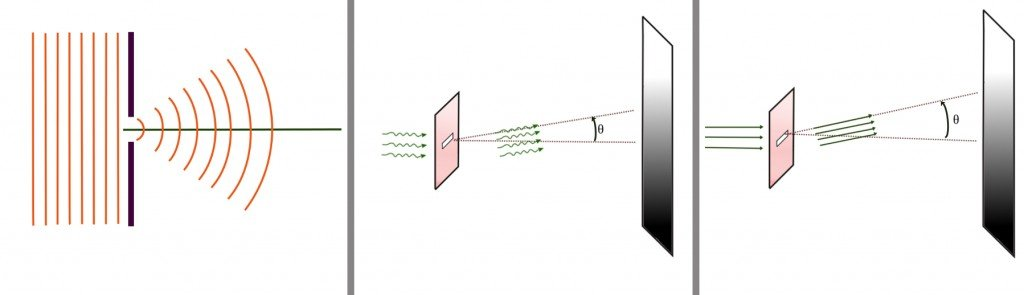 diffraction setup