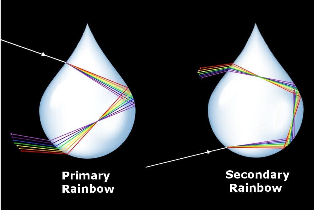 double rainbow, promary rainbow, secondary rainbow, sr machanism