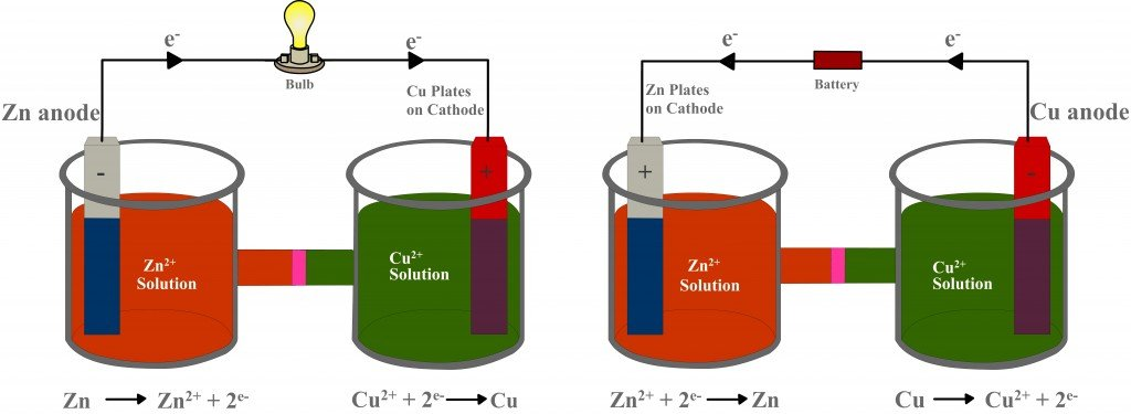 galvonic cell with equation