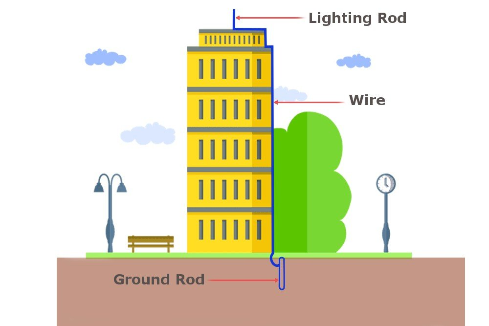 What Is Electrical Grounding Or Earthing?
