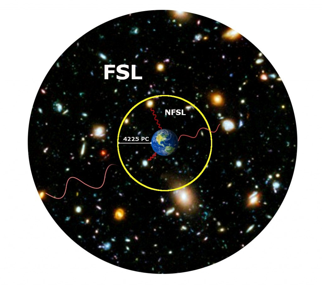 nfsl and fsl