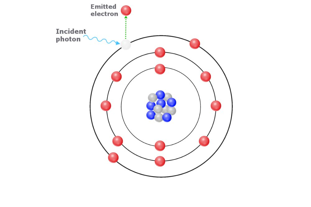 photoelectric effect, atom, light