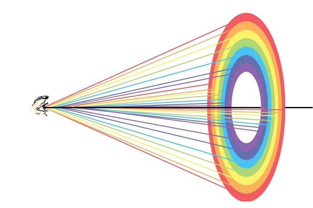 the rainbow cone