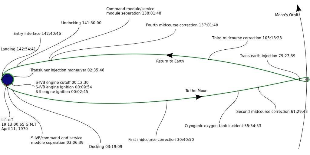 Apollo 13 timeline