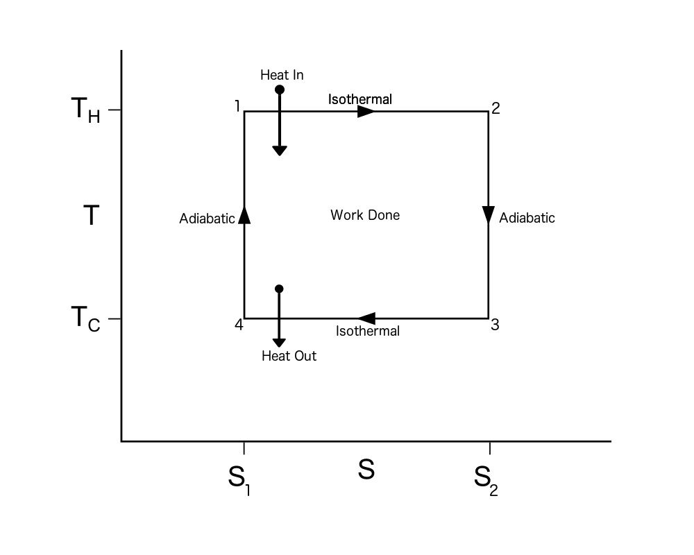 Carnot's Cycle TS Diagram