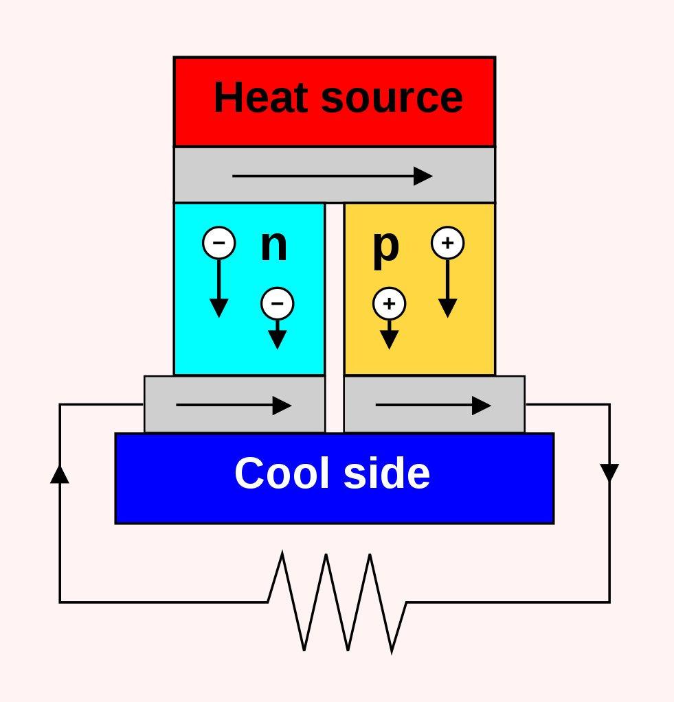 Thermoelectric enerator