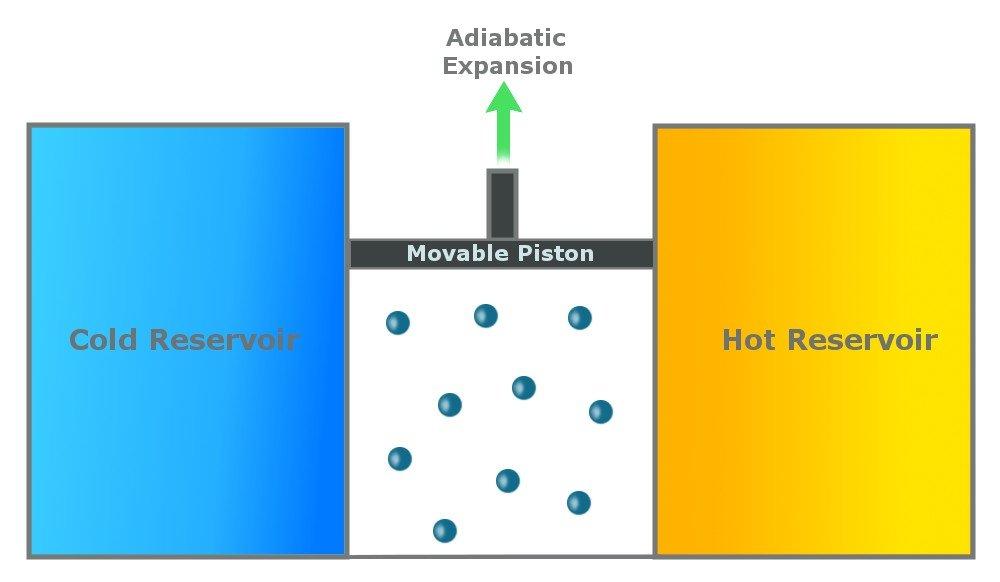 adiabatic expansion