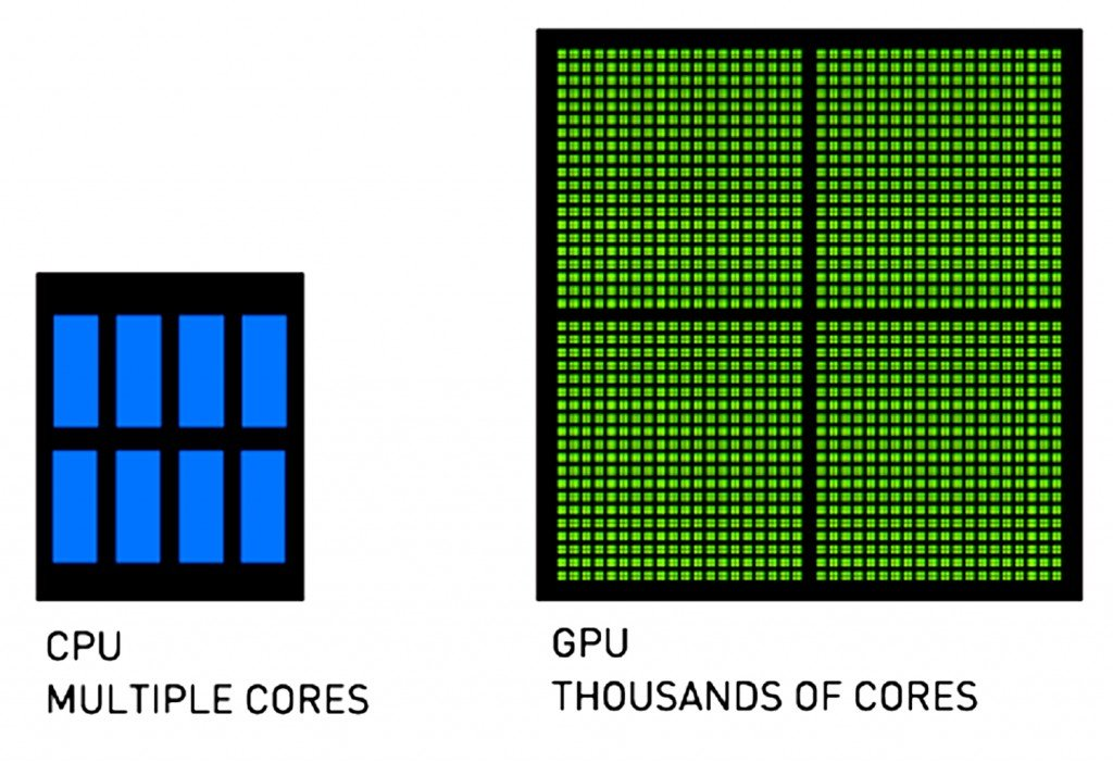 GPU gaming high definition graphics, What Is A GPU And How Does It Help Run High-Graphic Games?, Science ABC, Science ABC