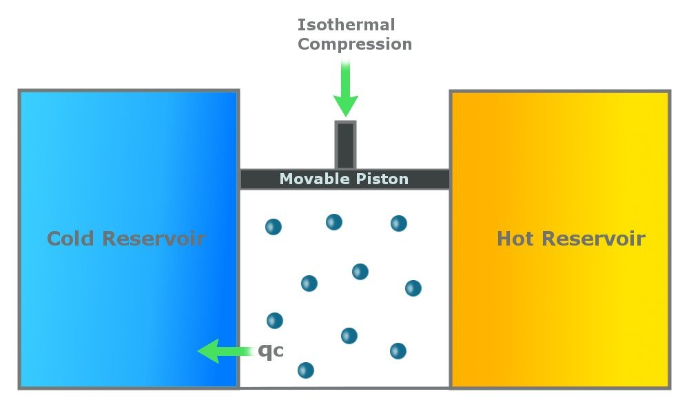 isothermal compression