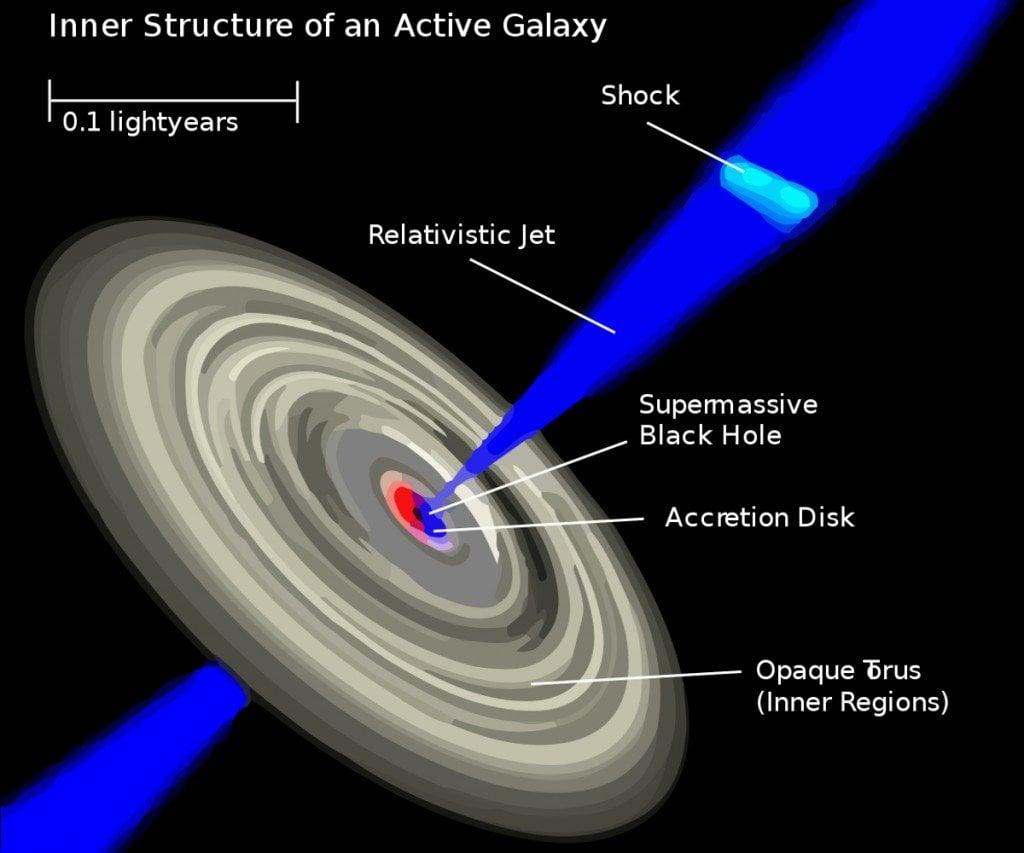 part of quasar