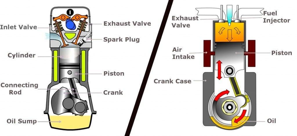 petrol vs diesel engine