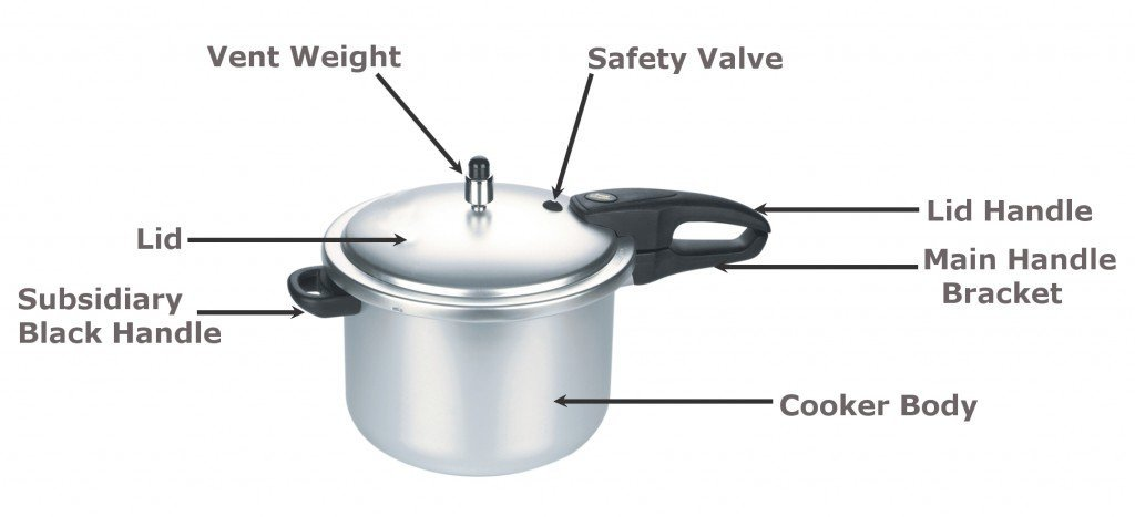 , How Does A Pressure Cooker Work?, Science ABC, Science ABC