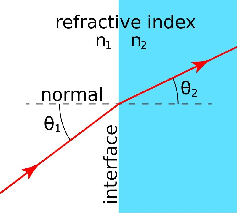 Refraction at interface