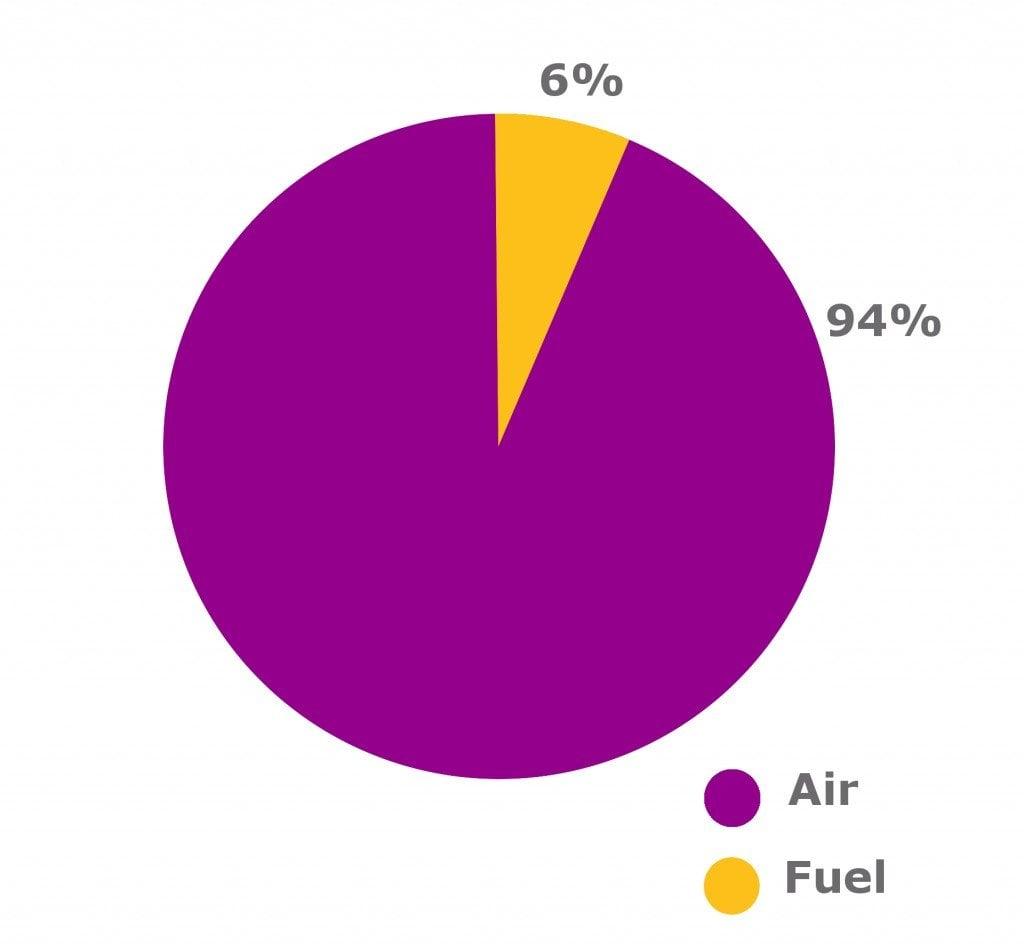 chart of carburator