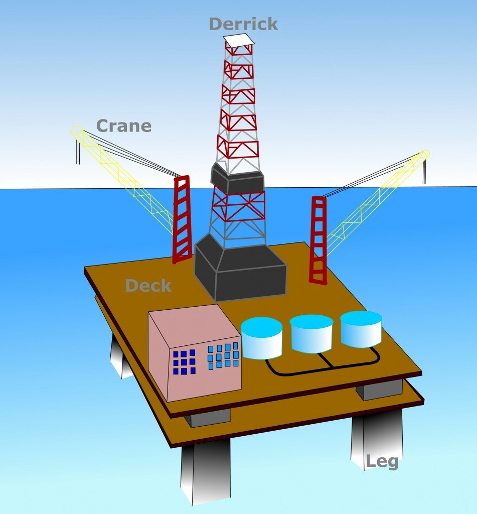 , How Is Oil Extracted Offshore?, Science ABC, Science ABC