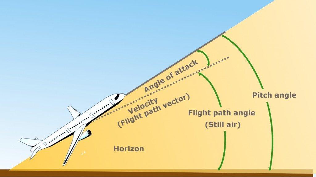 plane, angle of incidence