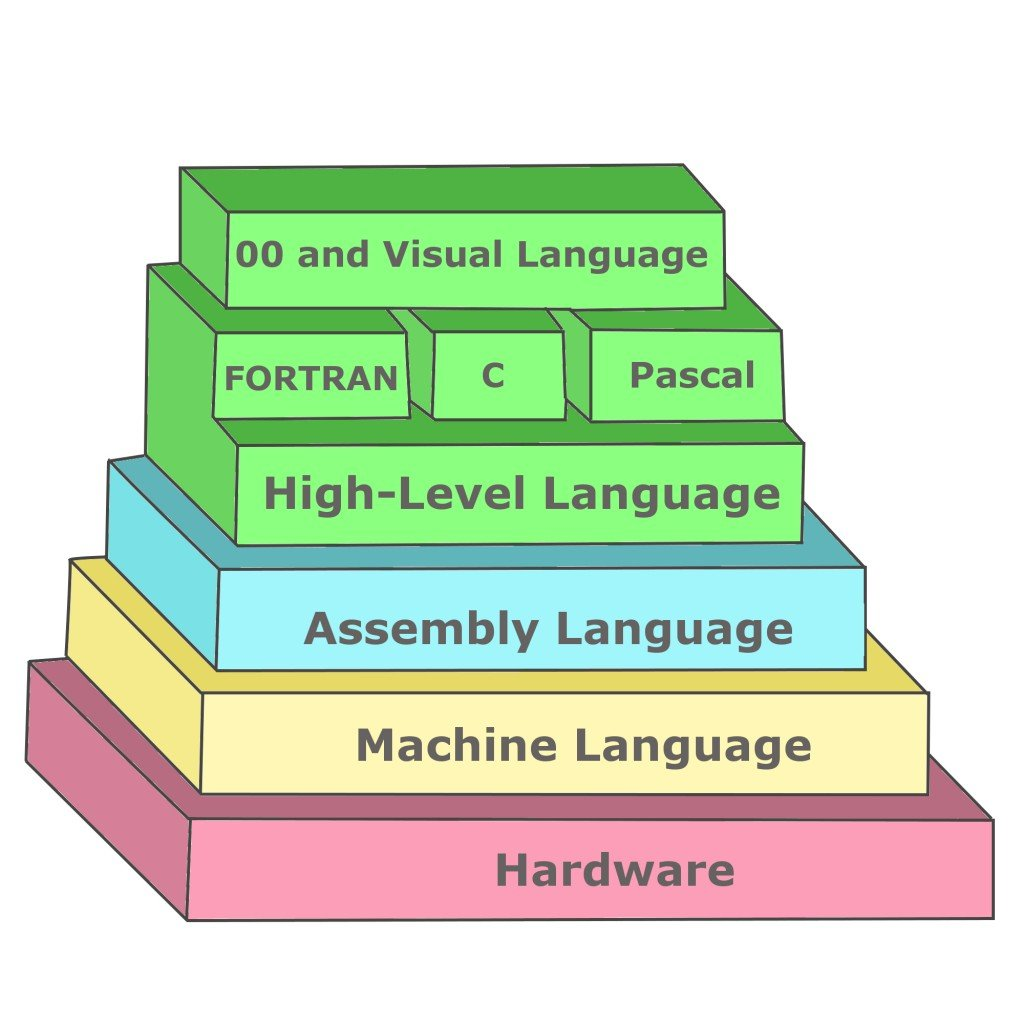 software ladder