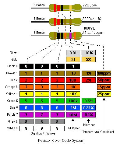 Resistor color code_system