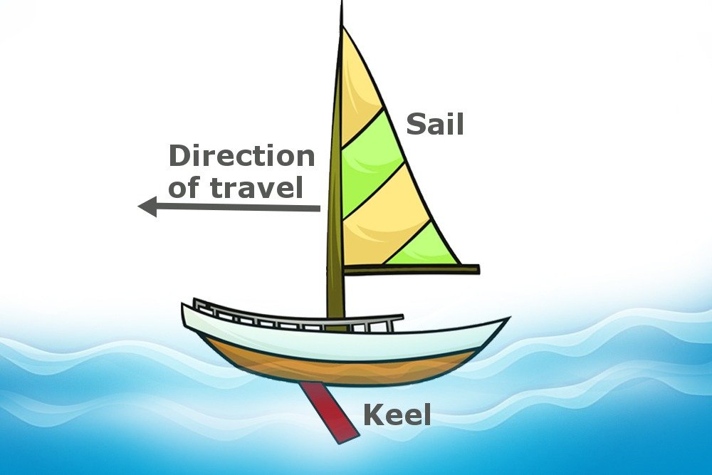 Sailboats, What Physics Are Involved In The Working Of Sailboats?, Science ABC, Science ABC