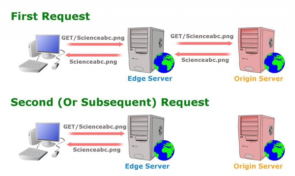 cdn request, srver, internet