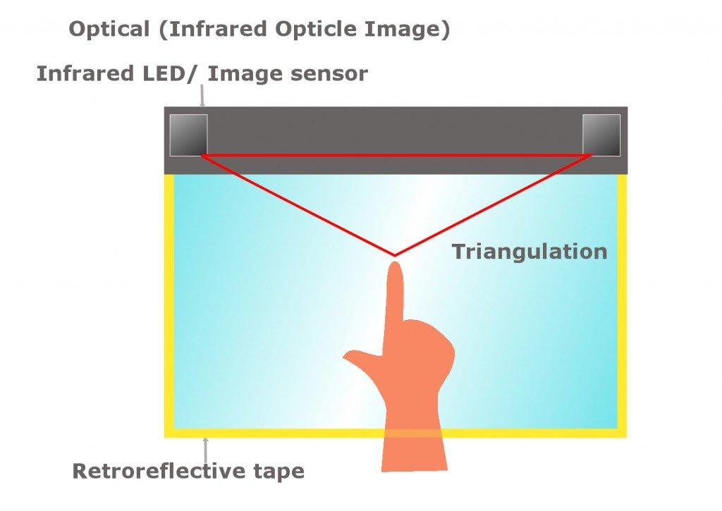 infrared touchscreen
