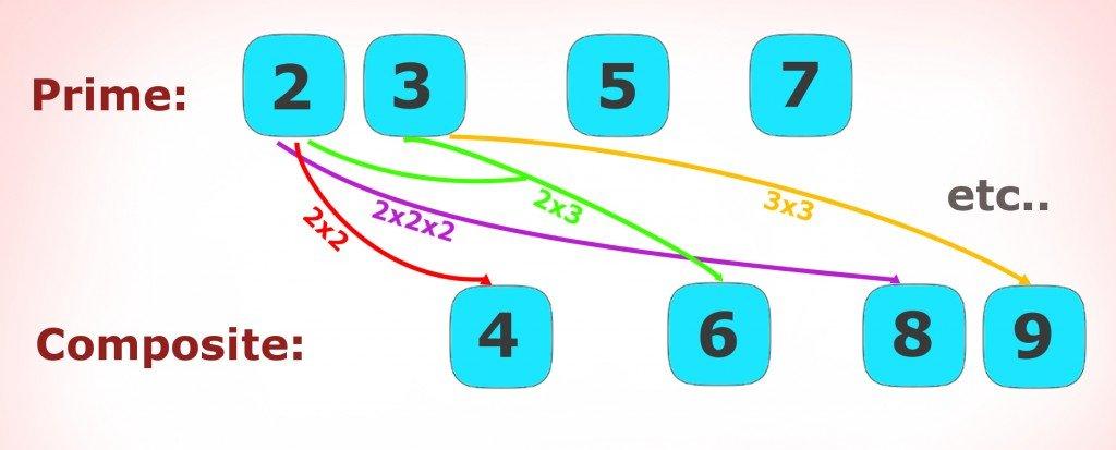 prime no, composite number