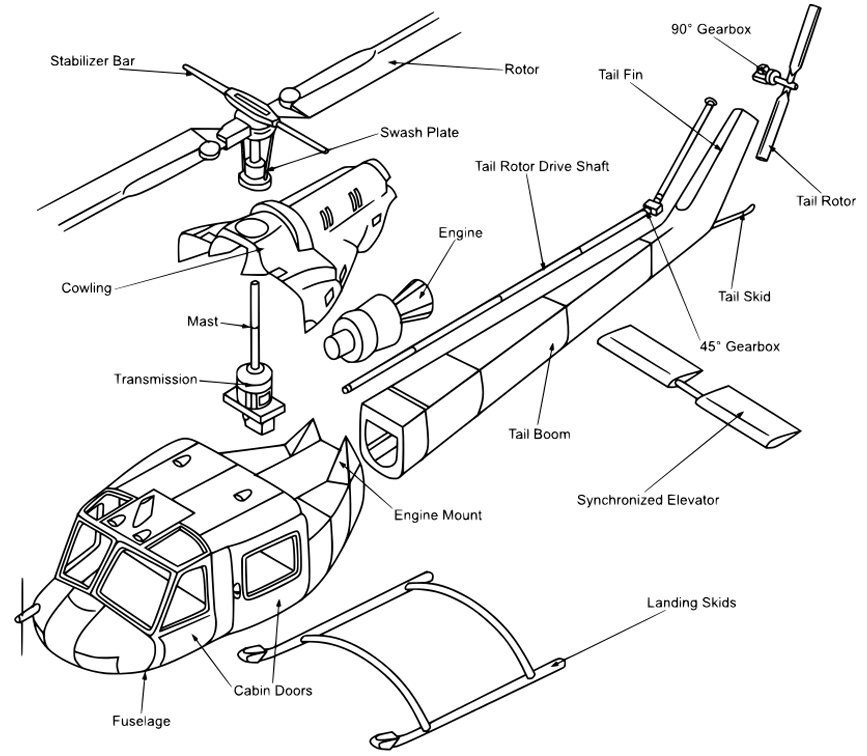 Helicopter Anatomy