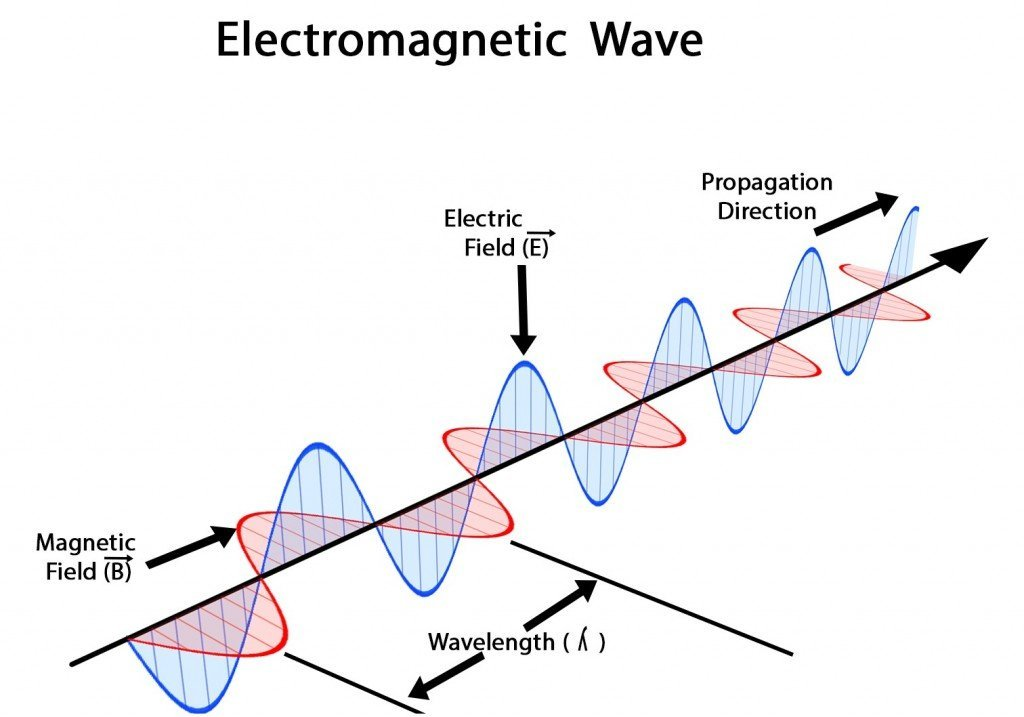 Electromagnetic_waves