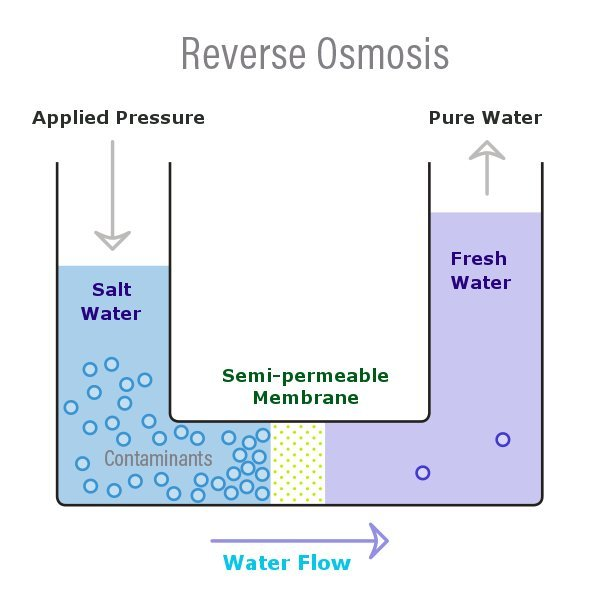Reverse-Osmosis-Color