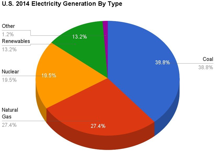 U.S._2014_Electricity_Generation_By_Type