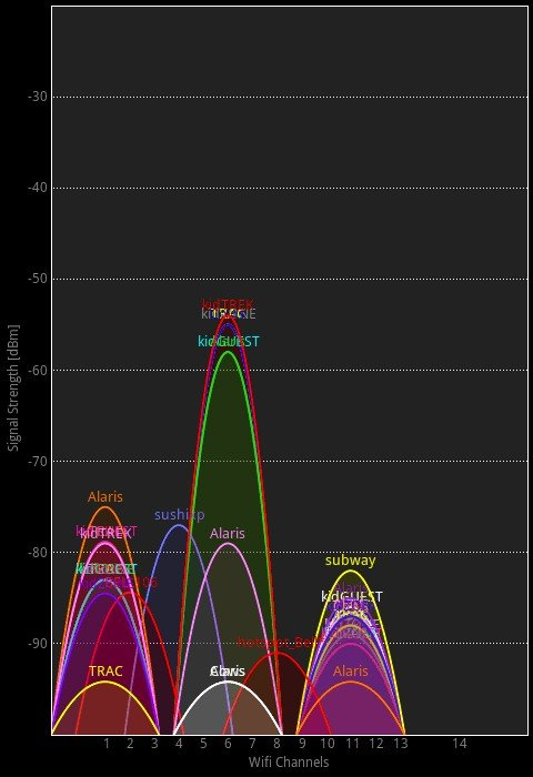 wifi signal overlapping