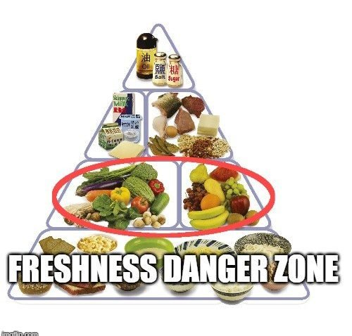 Freshness Danger Zone