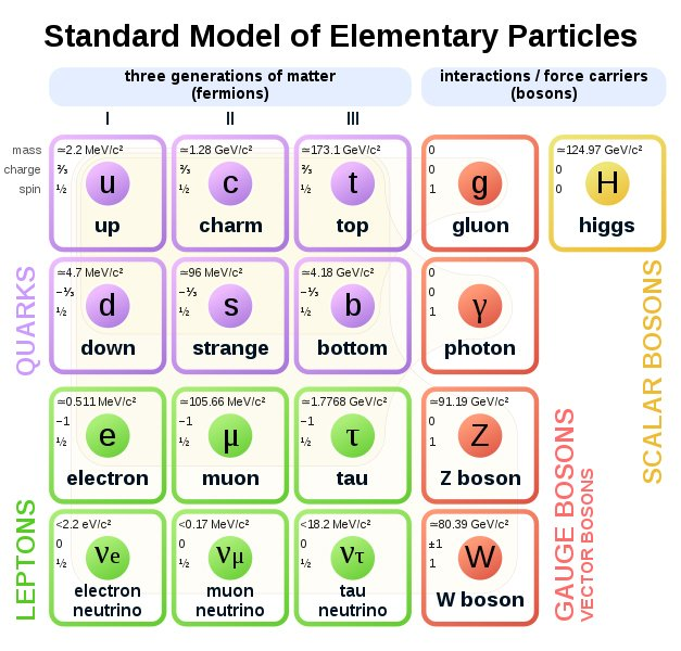 Standard Model of Elementary Particles