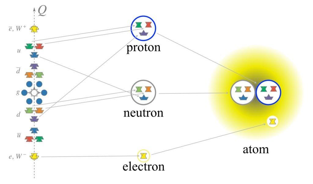 Sub-atomic_particles