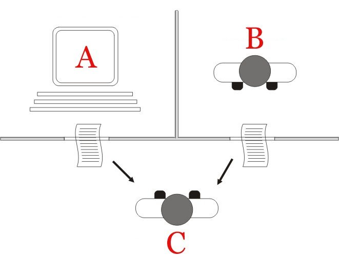 https://en.wikipedia.org/wiki/Turing_test#/media/File:Turing_test_diagram.png