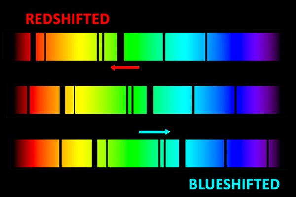 blueshift and redshift