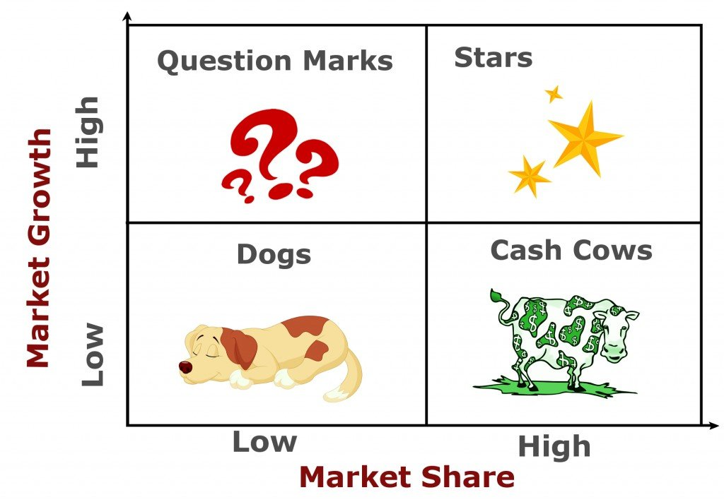 cash cow matrix, market share, market growth